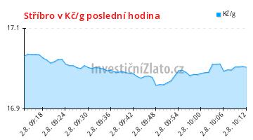 Graf vývoje ceny - Stříbro v Kč/g poslední hodina