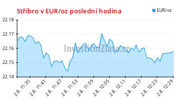 Graf vývoje ceny - Stříbro v EUR/oz poslední hodina