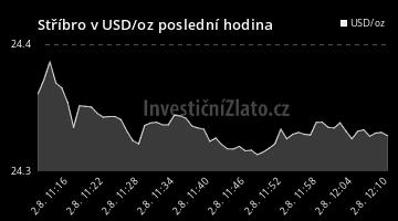 Graf vývoje ceny - Stříbro v USD/oz poslední hodina