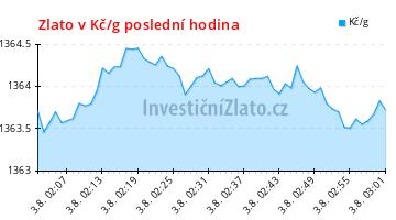 Graf vývoje ceny - Zlato v Kč/g poslední hodina