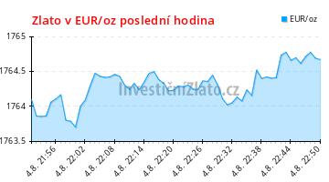 Graf vývoje ceny - Zlato v EUR/oz poslední hodina