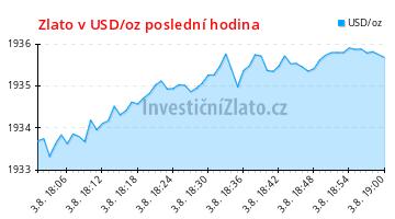 Graf vývoje ceny - Zlato v USD/oz poslední hodina
