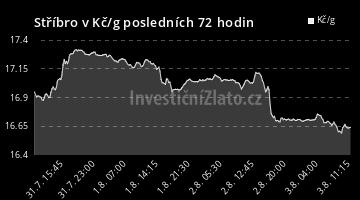 Graf  CZK 72H