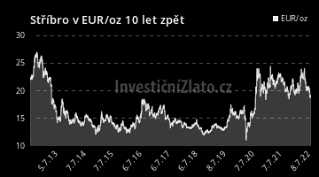 Graf  EUR 10Y