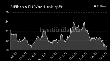 Graf  EUR 1Y