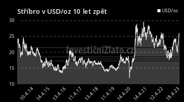 Graf  USD 10Y