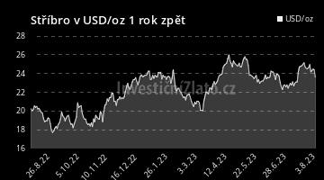Graf  USD 1Y