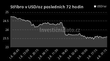 Graf  USD 72H