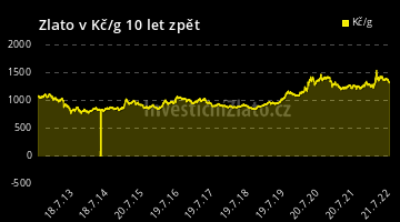 Graf Zlato CZK 10Y