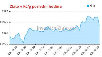 4deda9860 Graf vývoje ceny - Zlato v Kč/g poslední hodina | Zlaťák.cz