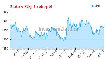 5-letý graf cena zlata v Kč