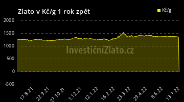 Graf Zlato CZK 1Y