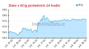 Graf vývoje ceny - Zlato v Kč/g Posledních 24 hodin