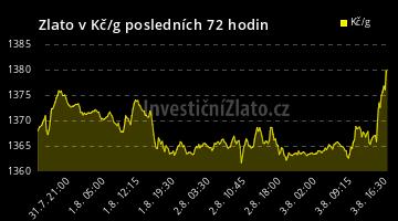 Graf Zlato CZK 72H