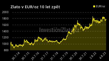 Graf Zlato EUR 10Y