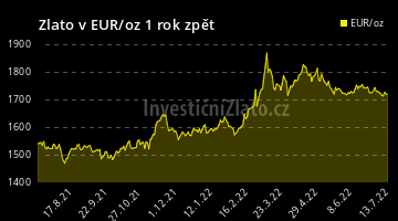 Graf Zlato EUR 1Y