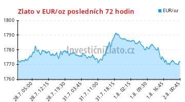 Zlato v EUR/oz posledních 72 hodin