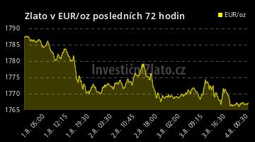 Graf Zlato EUR 72H