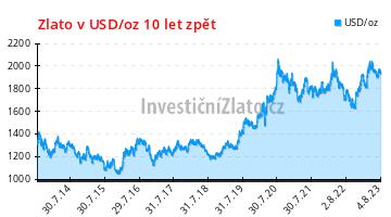 Zlato v USD/oz posledních 10 let