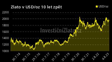 Graf Zlato USD 10Y