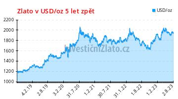 Zlato v USD/oz posledních 5 let